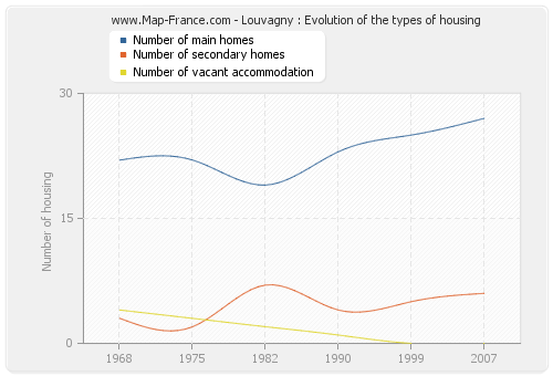 Louvagny : Evolution of the types of housing