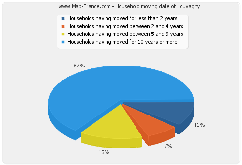 Household moving date of Louvagny