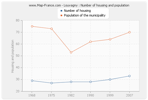 Louvagny : Number of housing and population