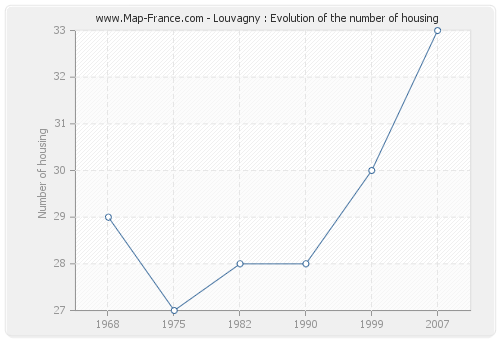 Louvagny : Evolution of the number of housing