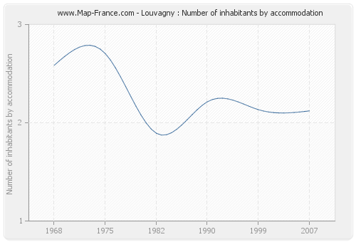 Louvagny : Number of inhabitants by accommodation