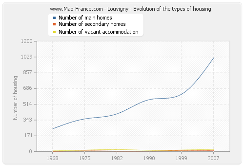 Louvigny : Evolution of the types of housing