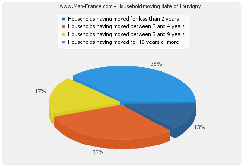 Household moving date of Louvigny