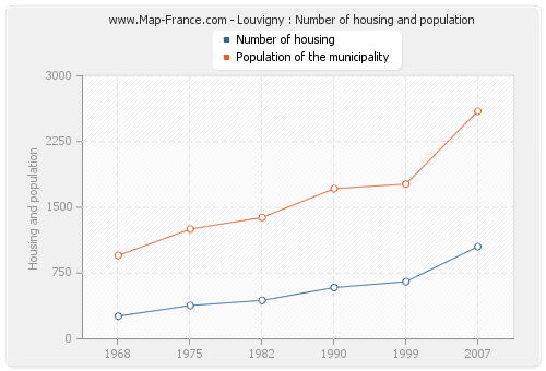 Louvigny : Number of housing and population