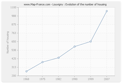 Louvigny : Evolution of the number of housing
