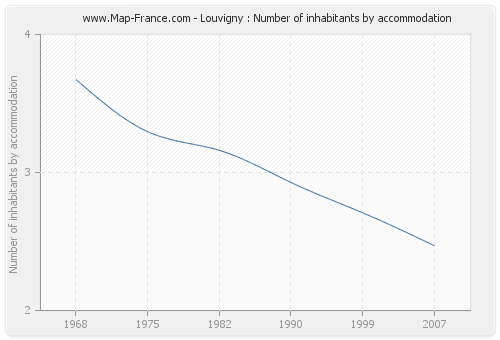 Louvigny : Number of inhabitants by accommodation