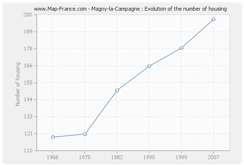 Magny-la-Campagne : Evolution of the number of housing