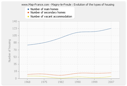 Magny-le-Freule : Evolution of the types of housing
