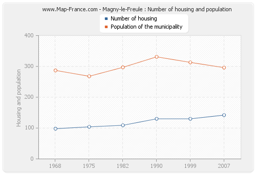 Magny-le-Freule : Number of housing and population