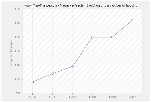 Magny-le-Freule : Evolution of the number of housing
