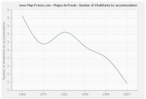 Magny-le-Freule : Number of inhabitants by accommodation