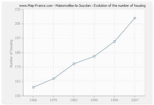 Maisoncelles-la-Jourdan : Evolution of the number of housing