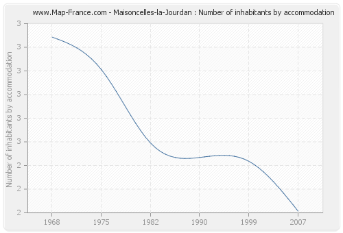 Maisoncelles-la-Jourdan : Number of inhabitants by accommodation