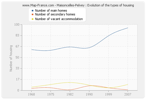 Maisoncelles-Pelvey : Evolution of the types of housing