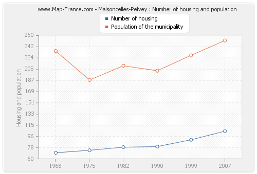 Maisoncelles-Pelvey : Number of housing and population