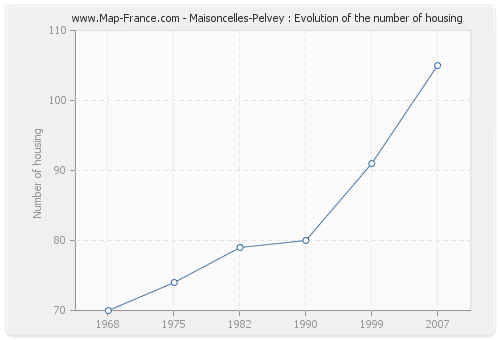 Maisoncelles-Pelvey : Evolution of the number of housing
