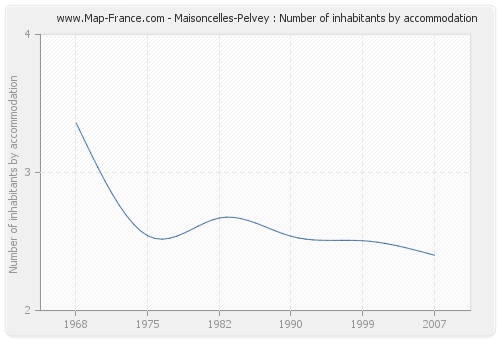 Maisoncelles-Pelvey : Number of inhabitants by accommodation