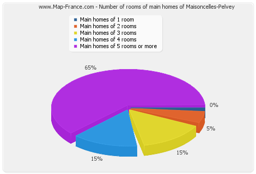 Number of rooms of main homes of Maisoncelles-Pelvey