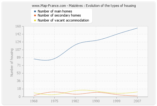 Maizières : Evolution of the types of housing