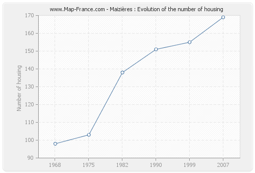Maizières : Evolution of the number of housing