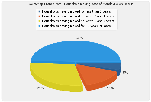 Household moving date of Mandeville-en-Bessin