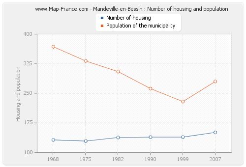 Mandeville-en-Bessin : Number of housing and population