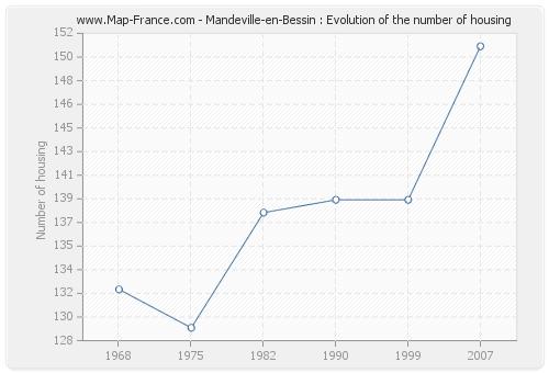 Mandeville-en-Bessin : Evolution of the number of housing