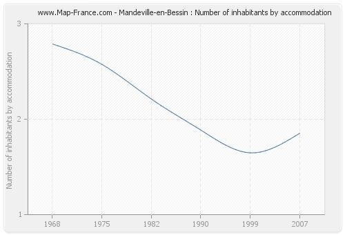 Mandeville-en-Bessin : Number of inhabitants by accommodation