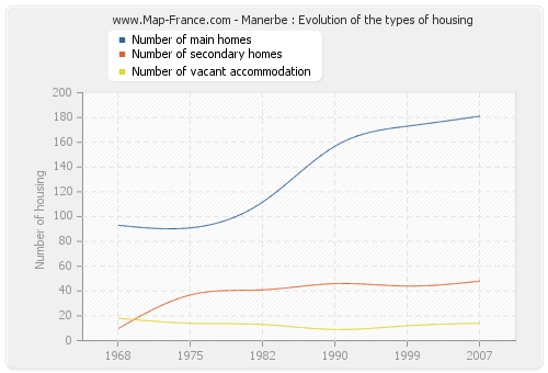 Manerbe : Evolution of the types of housing