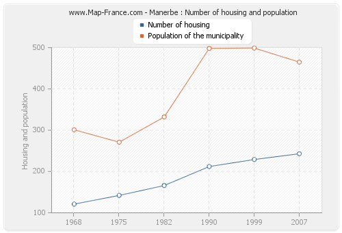 Manerbe : Number of housing and population