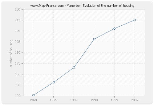 Manerbe : Evolution of the number of housing