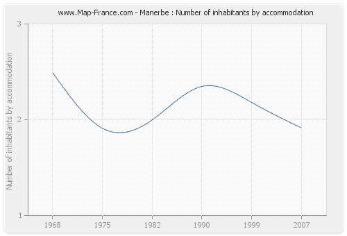 Manerbe : Number of inhabitants by accommodation