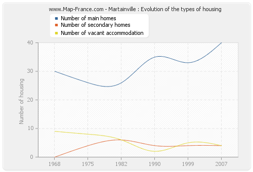 Martainville : Evolution of the types of housing