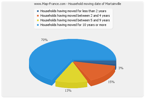 Household moving date of Martainville