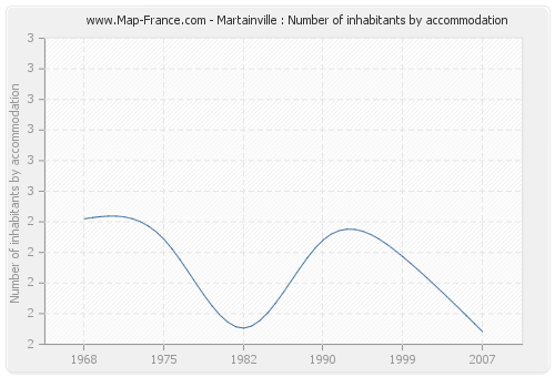 Martainville : Number of inhabitants by accommodation