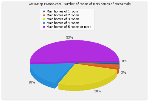 Number of rooms of main homes of Martainville