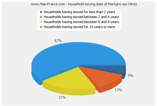 Household moving date of Martigny-sur-l'Ante