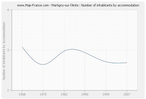 Martigny-sur-l'Ante : Number of inhabitants by accommodation