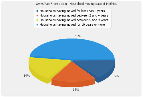 Household moving date of Mathieu