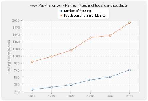 Mathieu : Number of housing and population