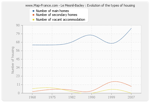 Le Mesnil-Bacley : Evolution of the types of housing