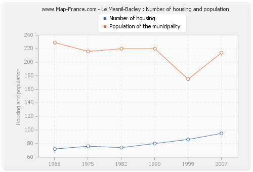 Le Mesnil-Bacley : Number of housing and population