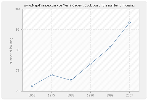 Le Mesnil-Bacley : Evolution of the number of housing