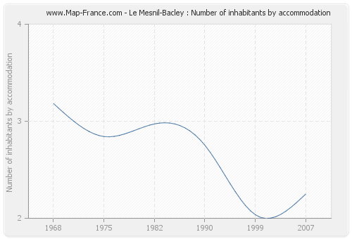 Le Mesnil-Bacley : Number of inhabitants by accommodation