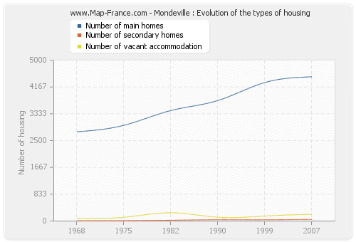 Mondeville : Evolution of the types of housing