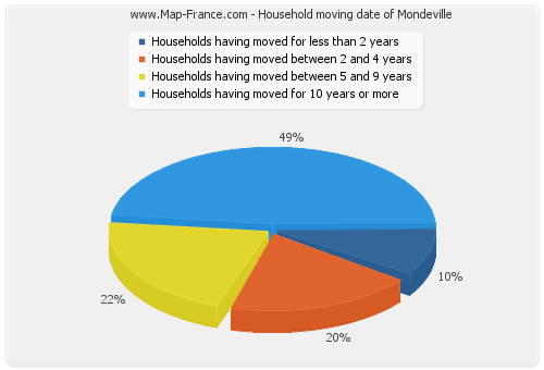 Household moving date of Mondeville
