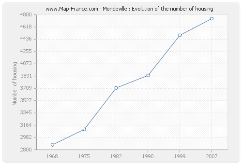 Mondeville : Evolution of the number of housing