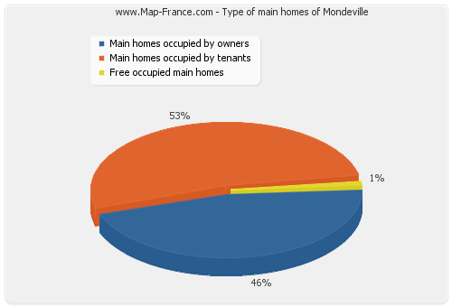 Type of main homes of Mondeville