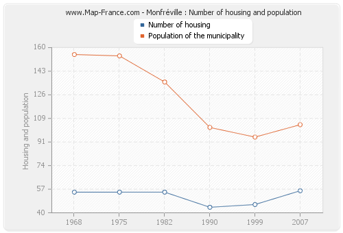 Monfréville : Number of housing and population