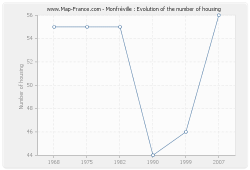 Monfréville : Evolution of the number of housing